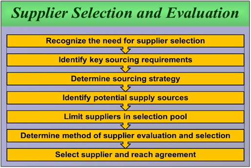 Supplier Selection and evalution