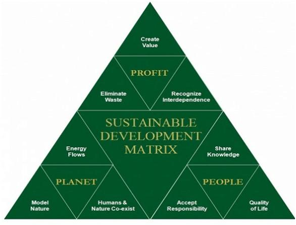 Suttainable development Metrix