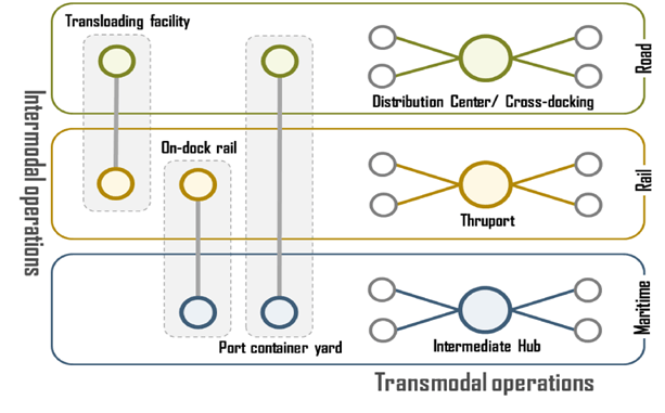 Transmodal operations