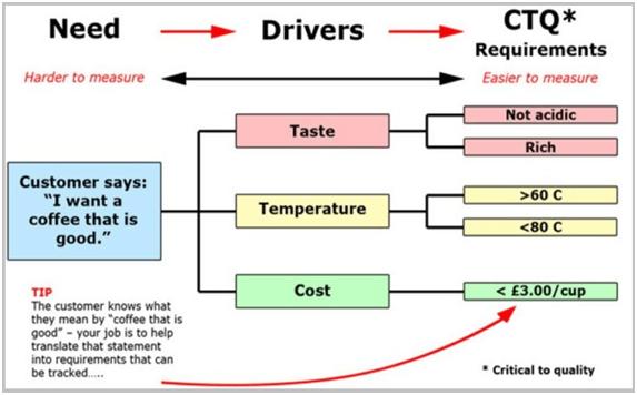 ctq-tree-example
