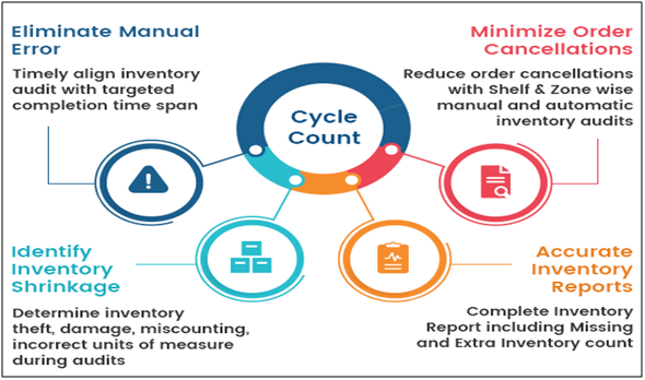 cycle-count-inventory-control-method