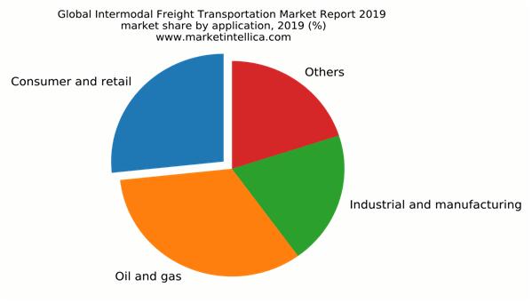 freight-transportation-market-report