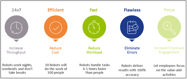 robotic-process-automation-in-procurement