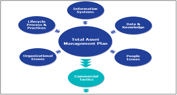total asset management plan