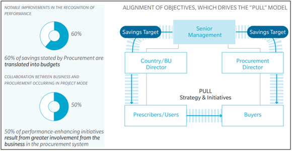 Alignment of objectives