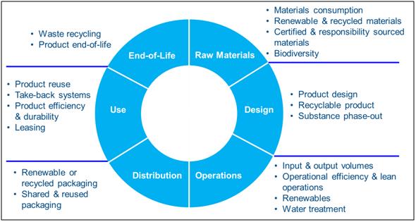 Circular_Metrics-Landscape_analysis