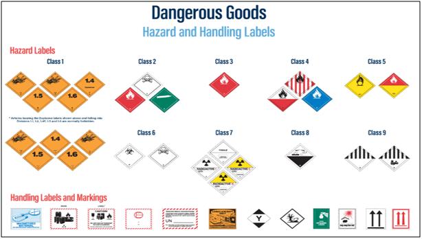 Dangrous goods