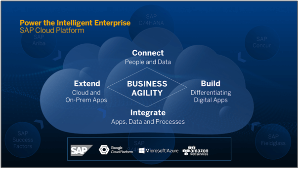 Power the intelligent enterprise