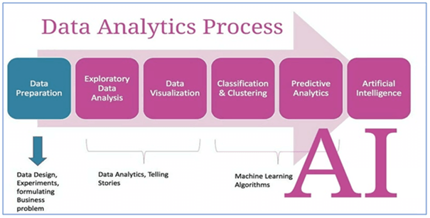 data anlytics proces