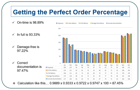 getting the perfect order percentage