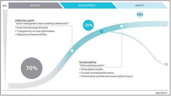 strategic-collaboration-in-procurement