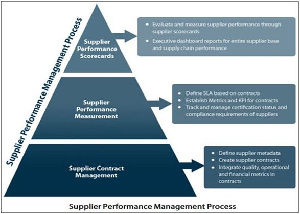 suplier performance management process