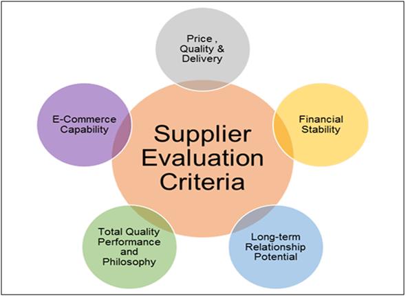 supplier evalution criteria