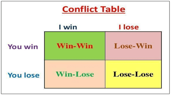 Conflict Table