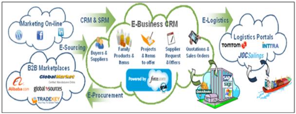 crucial-digital-technologies process