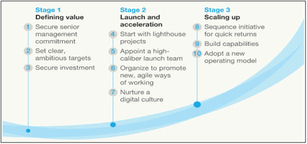 roadmap-for-a-digital-transformation