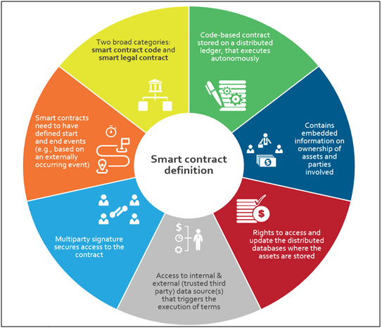 smart contract definition