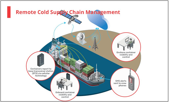 remote cold chain management