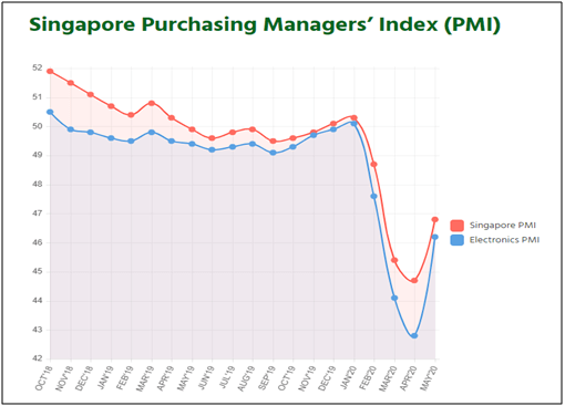 Singapore Purchasing Managers
