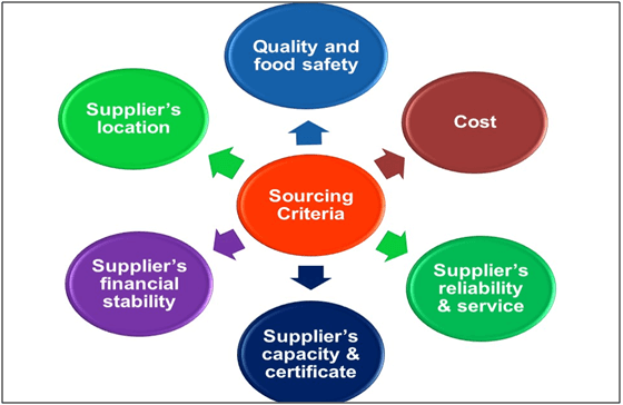 Sourcing Criteria