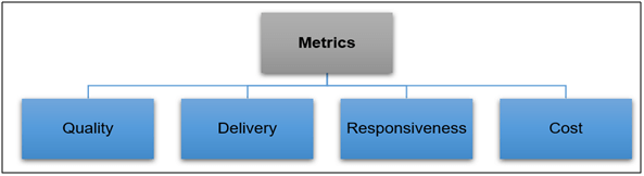 Supplier Quality Score