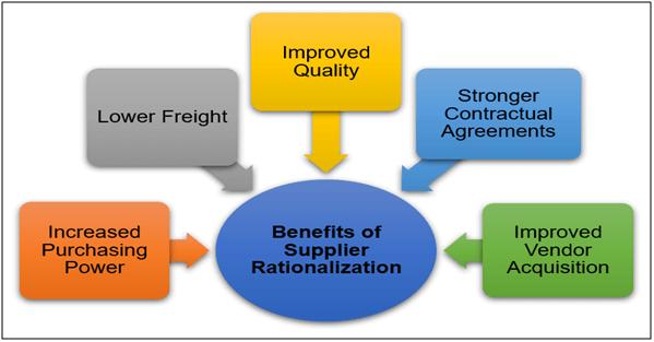 supplier Rationalization chart