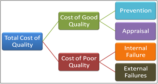 The Cost of Quality - CQE Academy