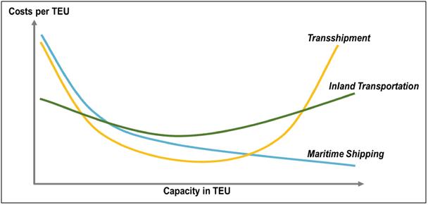 capacity of TEU
