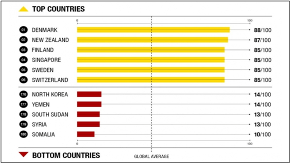 Countries transparency