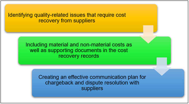 Cost Recovery Process