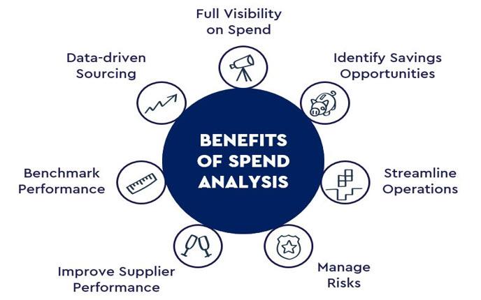 benefits spend analysis