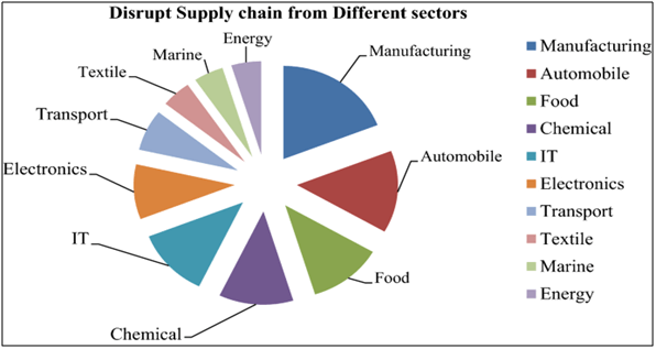 Disrupt Supply Chain