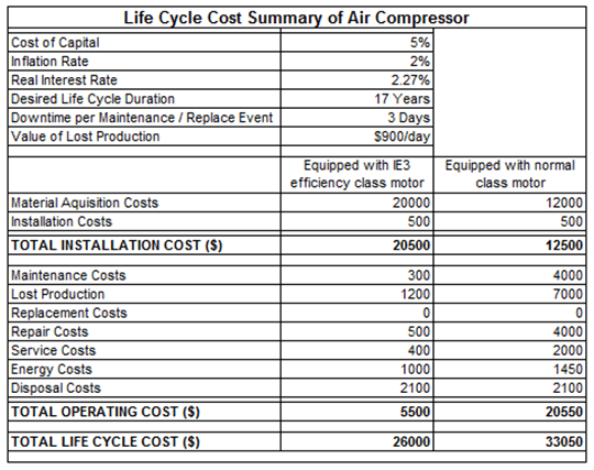 Life Cycle Cost Summary