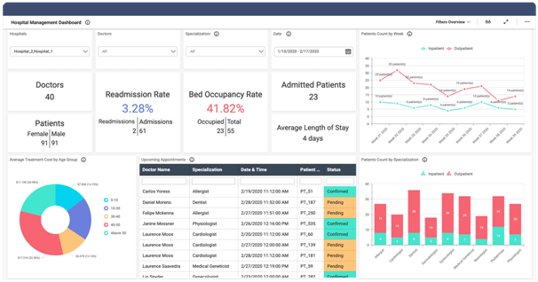 Hospital Management Dashboard