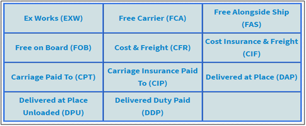 incoterms 2020 heres whats new