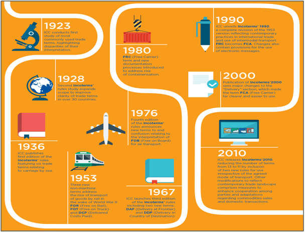 incoterms rules history