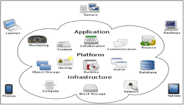 Application platform infrastructure