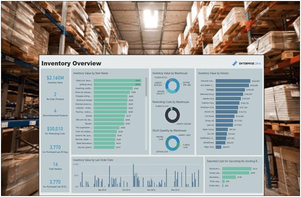 Optimising Inventory