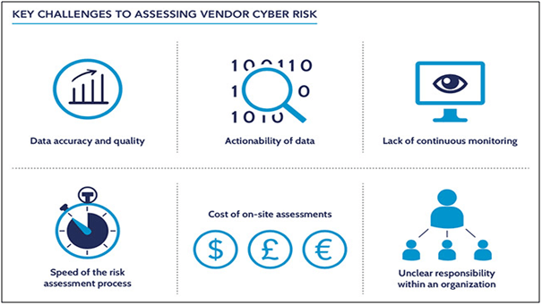 Assessing Vendor Cyber Risk
