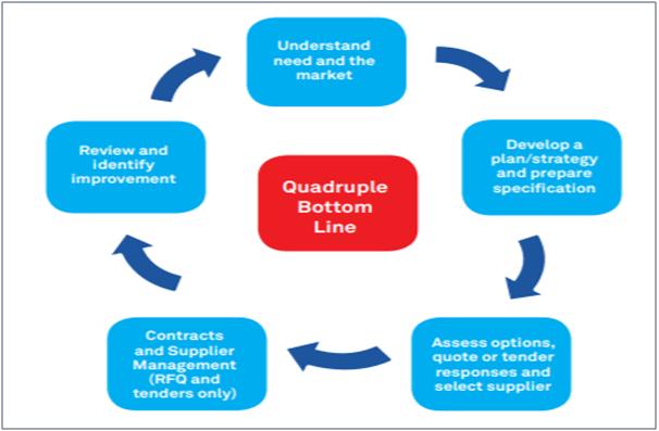 Quadruple bottom line