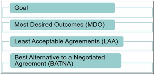 Procurement negotiation