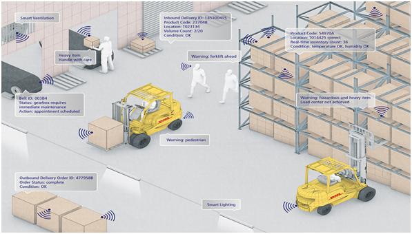 warehouse-digitalization-the-future-of-warehousing